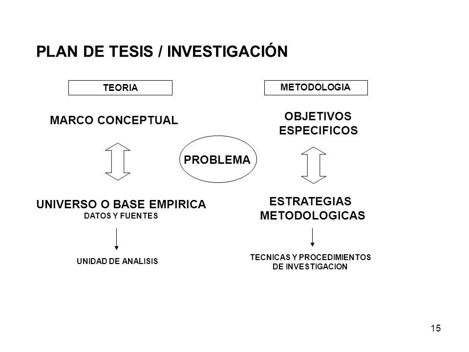15 PLAN DE TESIS / INVESTIGACIÓN METODOLOGIA TEORIA MARCO CONCEPTUAL UNIVERSO O BASE EMPIRICA DATOS Y FUENTES UNIDAD DE ANALISIS OBJETIVOS ESPECIFICOS