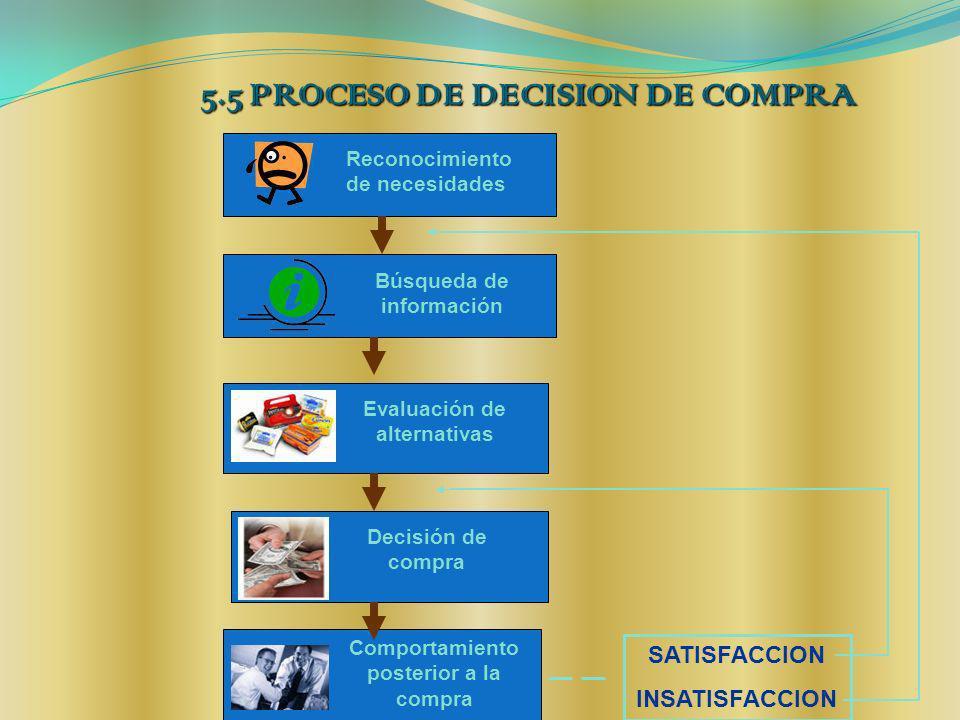 5.5 PROCESO DE DECISION DE COMPRA SATISFACCION INSATISFACCION Reconocimiento de necesidades Búsqueda de información Evaluación de alternativas Decisió