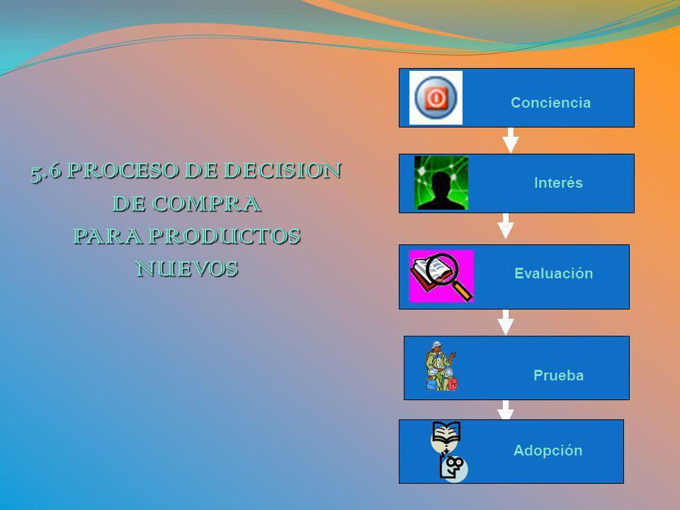 5.6 PROCESO DE DECISION DE COMPRA PARA PRODUCTOS NUEVOS Interés Conciencia Adopción Prueba Evaluación