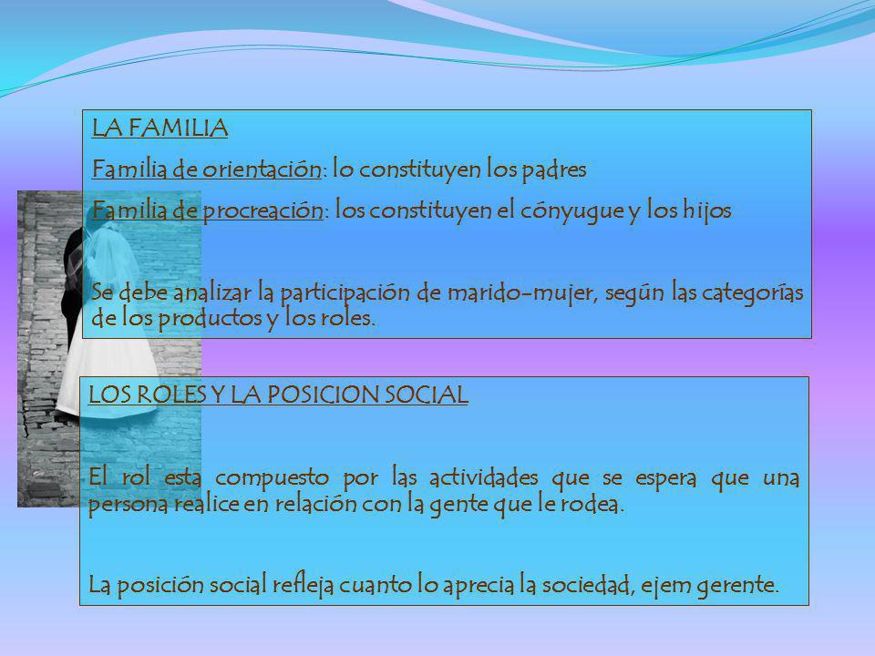 LA FAMILIA Familia de orientación: lo constituyen los padres Familia de procreación: los constituyen el cónyugue y los hijos Se debe analizar la parti