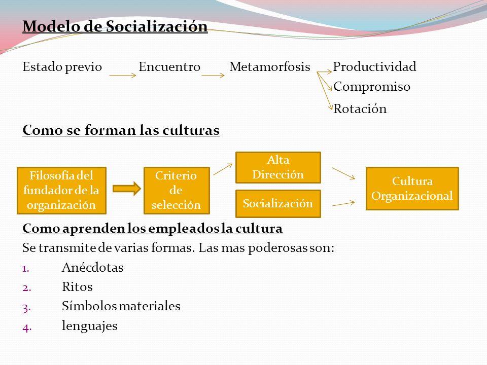 Modelo de Socialización Estado previo Encuentro Metamorfosis Productividad Compromiso Rotación Como se forman las culturas Como aprenden los empleados