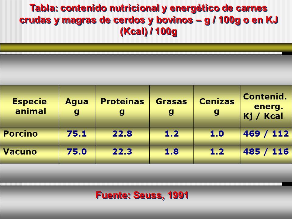 Especie animal Agua g Proteínas g Grasas g Cenizas g Contenid. energ. Kj / Kcal Porcino75.122.81.21.0469 / 112 Vacuno75.022.31.81.2485 / 116 Tabla: co