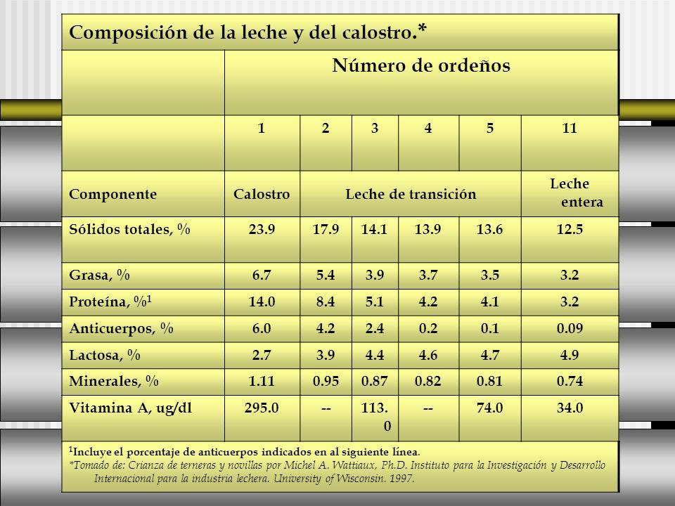 Composición de la leche y del calostro.* Número de ordeños 1234511 ComponenteCalostroLeche de transición Leche entera Sólidos totales, %23.917.914.113
