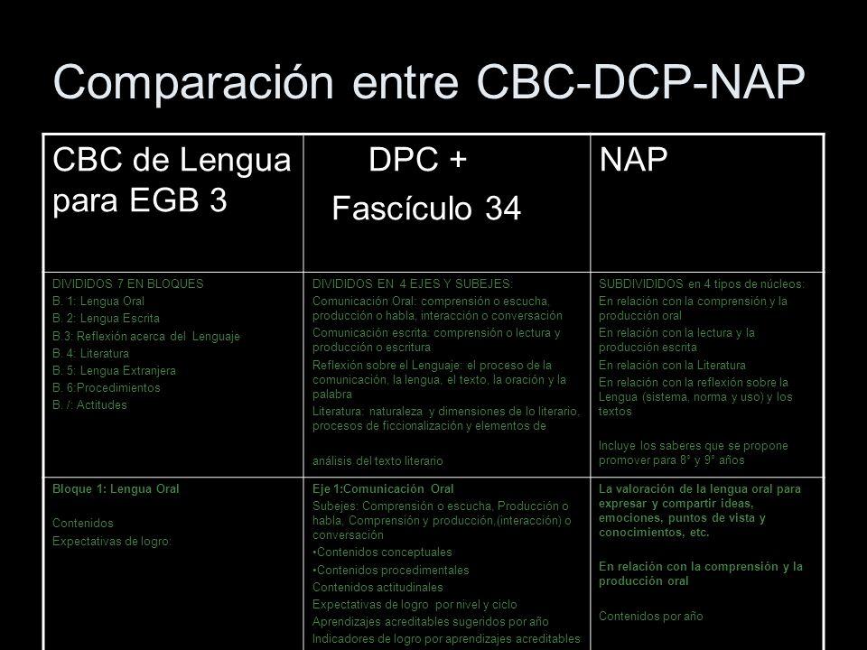 Comparación entre CBC-DCP-NAP CBC de Lengua para EGB 3 DPC + Fascículo 34 NAP DIVIDIDOS 7 EN BLOQUES B. 1: Lengua Oral B. 2: Lengua Escrita B.3: Refle