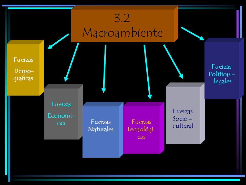 Fuerzas Demo- graficas 3.2 Macroambiente Fuerzas Económi- cas Fuerzas Naturales Fuerzas Tecnológi- cas Fuerzas Socio – cultural Fuerzas Políticas – le