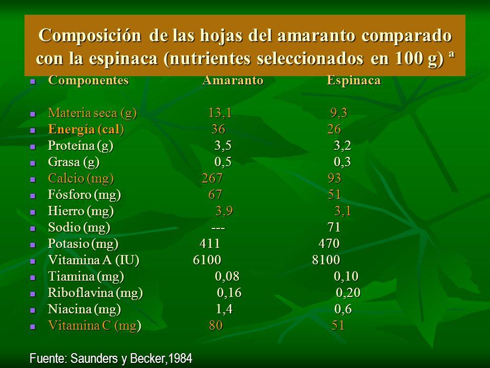 Composición de las hojas del amaranto comparado con la espinaca (nutrientes seleccionados en 100 g) ª Componentes Amaranto Espinaca Componentes Amaran