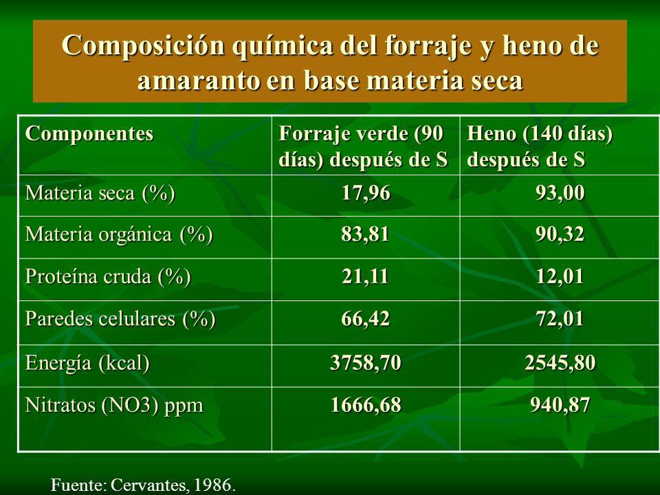 Composición química del forraje y heno de amaranto en base materia seca Componentes Forraje verde (90 días) después de S Heno (140 días) después de S
