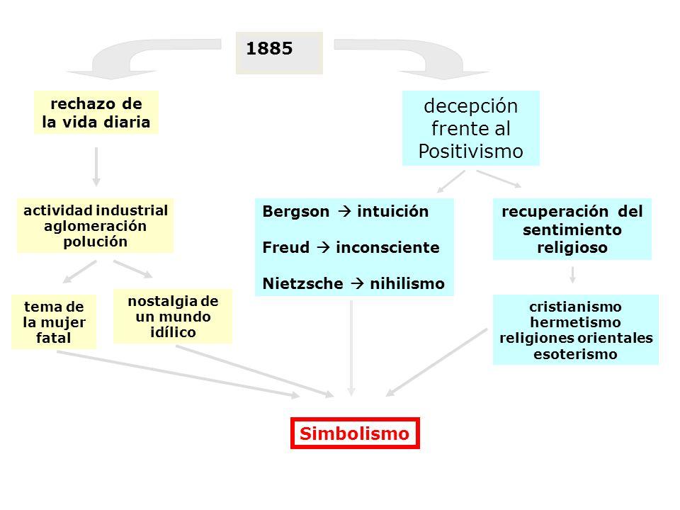 1885 decepción frente al Positivismo Bergson intuición Freud inconsciente Nietzsche nihilismo recuperación del sentimiento religioso cristianismo herm