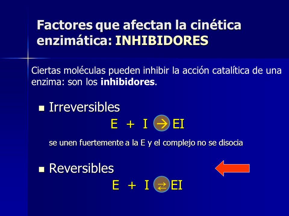 Irreversibles Irreversibles E + I EI se unen fuertemente a la E y el complejo no se disocia Reversibles Reversibles E + I EI Factores que afectan la c