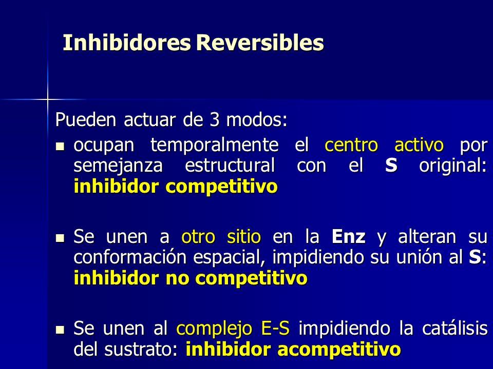 Inhibidores Reversibles Pueden actuar de 3 modos: ocupan temporalmente el centro activo por semejanza estructural con el S original: inhibidor competi