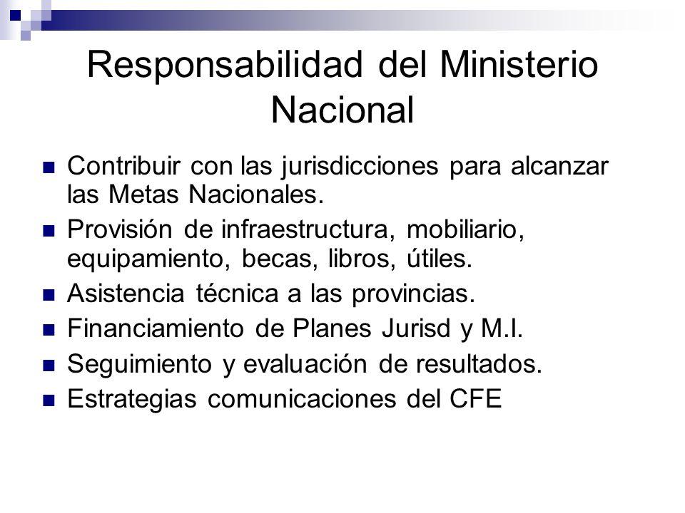 Responsabilidad del Ministerio Nacional Contribuir con las jurisdicciones para alcanzar las Metas Nacionales. Provisión de infraestructura, mobiliario
