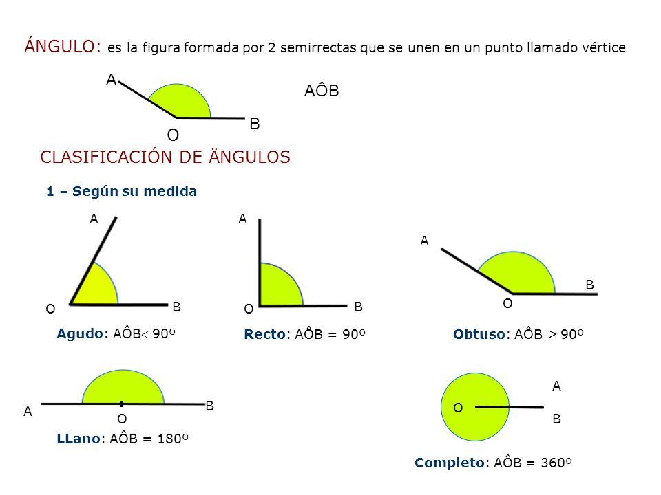 2 – Según su posición 2.1 Consecutivos: son ángulos que tienen el mismo vértice y un lado común 2.2 Adyacentes: son dos ángulos consecutivos cuyos lados no comunes son líneas opuestas 2.3 Opuestos por el vértice: Son aquellos cuyos lados de uno son las prolongaciones en sentido contrario de los lados del otro A B O C AÔB y BÔC son ángulos consecutivos A B O C AÔB y DÔC son ángulos opuestos por el vértice AB O C D AÔB y BÔC son ángulos adyacentes AÔD y BÔC son ángulos opuestos por el vértice