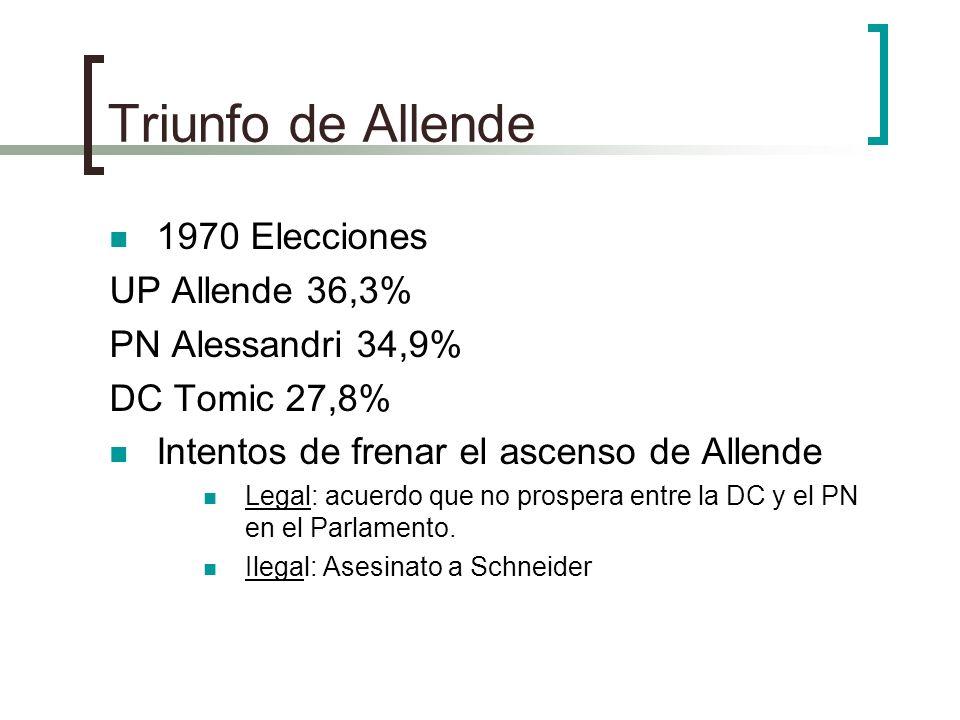 Triunfo de Allende 1970 Elecciones UP Allende 36,3% PN Alessandri 34,9% DC Tomic 27,8% Intentos de frenar el ascenso de Allende Legal: acuerdo que no