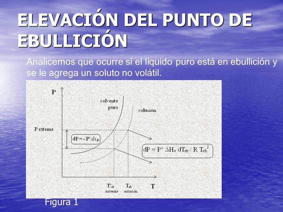 ELEVACIÓN DEL PUNTO DE EBULLICIÓN Analicemos que ocurre si el líquido puro está en ebullición y se le agrega un soluto no volátil. Figura 1