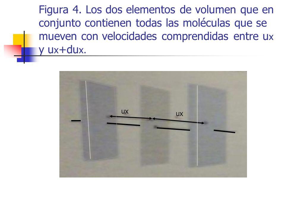 Esto es, se trata de encontrar el valor de la fracción dN/N de puntos o moléculas que tienen velocidades comprendidas en el intervalo de velocidades u x a u x + du x.