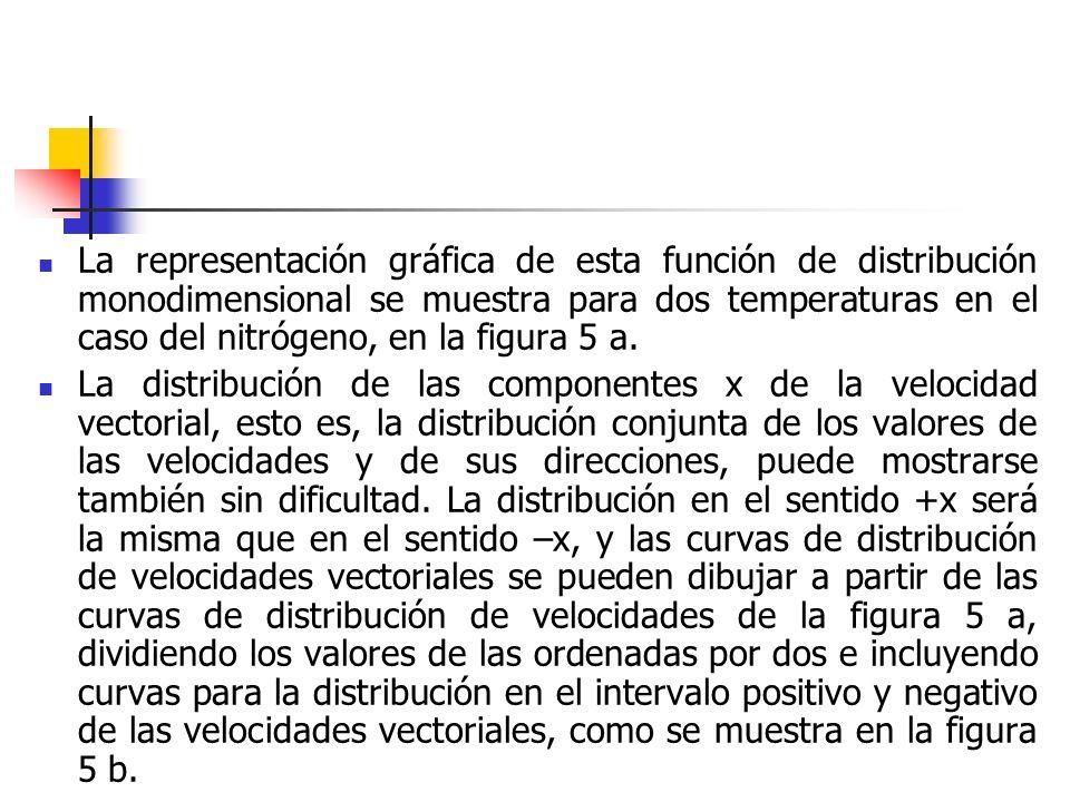 La expresión analítica correspondiente a las curvas de distribución de las componentes x de velocidad vectorial es: Figura 5.
