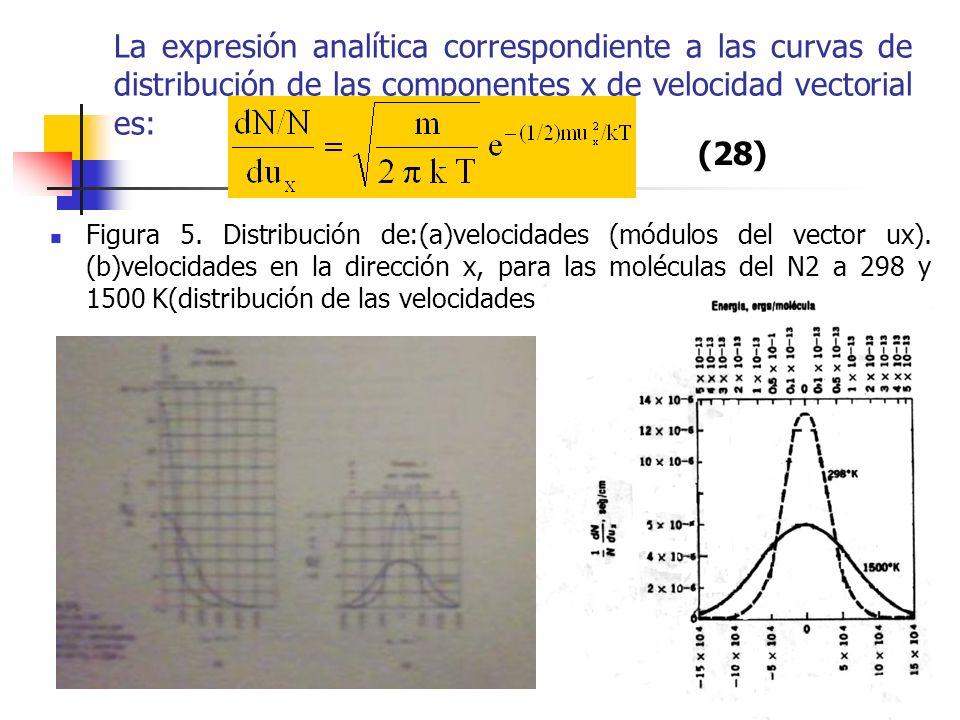 Distribución de las velocidades tridimensionales moleculares En el problema monodimensional, que ha sido resuelto antes, se estudió la distribución de la densidad de puntos a lo largo de una dirección cualquiera, por ejemplo, a lo largo del eje x.