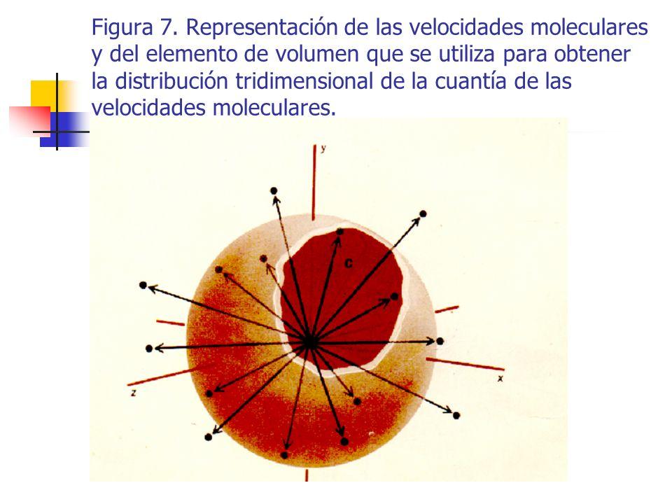La ecuación que expresa la distribución de Maxwell- Boltzmann está representada en el caso del N 2 y para dos temperaturas en la figura 8.