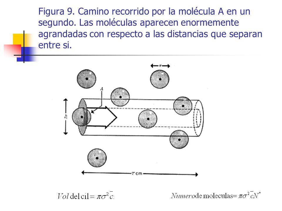 El recorrido libre medio, esto es, la distancia entre los choques, es la longitud del cilindro dividida por el número de choques ocurrido mientras la molécula lo atraviesa longitudinalmente.