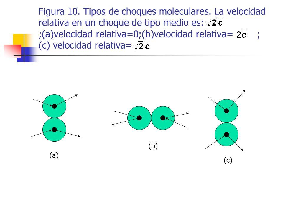 En un choque de tipo medio, en cambio, las moléculas se desplazan según las direcciones perpendiculares y las velocidades se diferencian en.