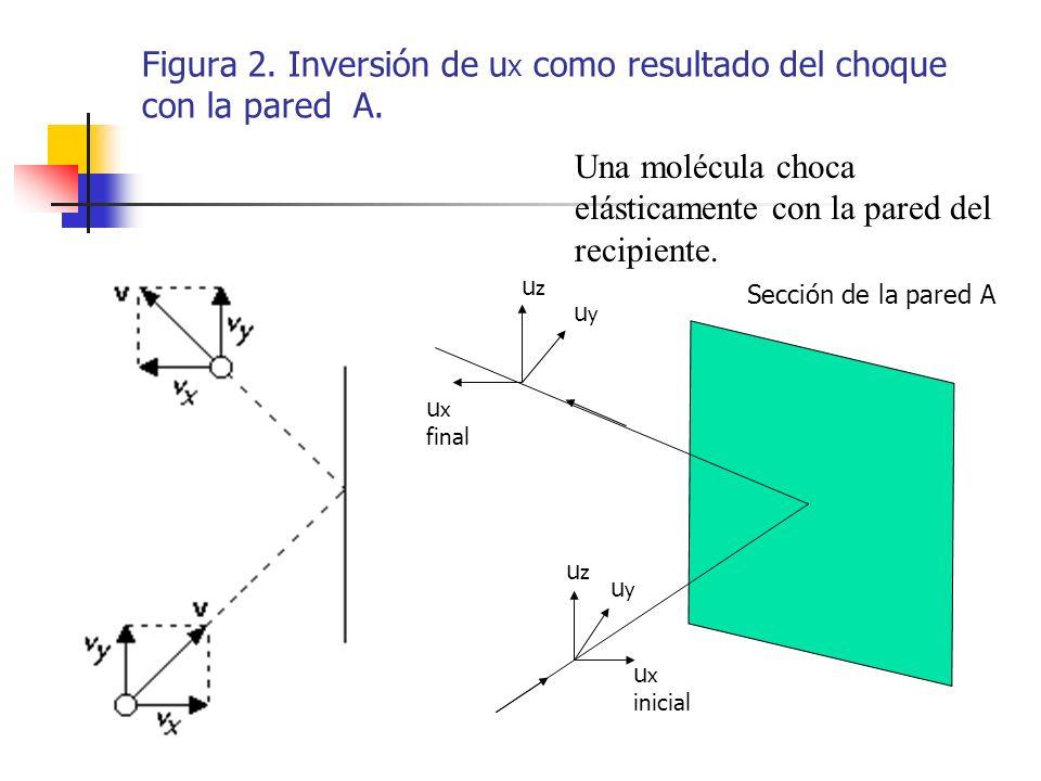 El cambio de momento lineal debido al choque de una molécula de masa m y velocidad u x sobre la pared del recipiente es: p x = mu x (-mu x ) = 2 mu x La fuerza que se ejerce en la pared es: p F 1 t= 2 mu x Se puede escribir como: Para todas las moléculas del gas: El valor promedio de la velocidad en la dirección x es para N´ moléculas es: