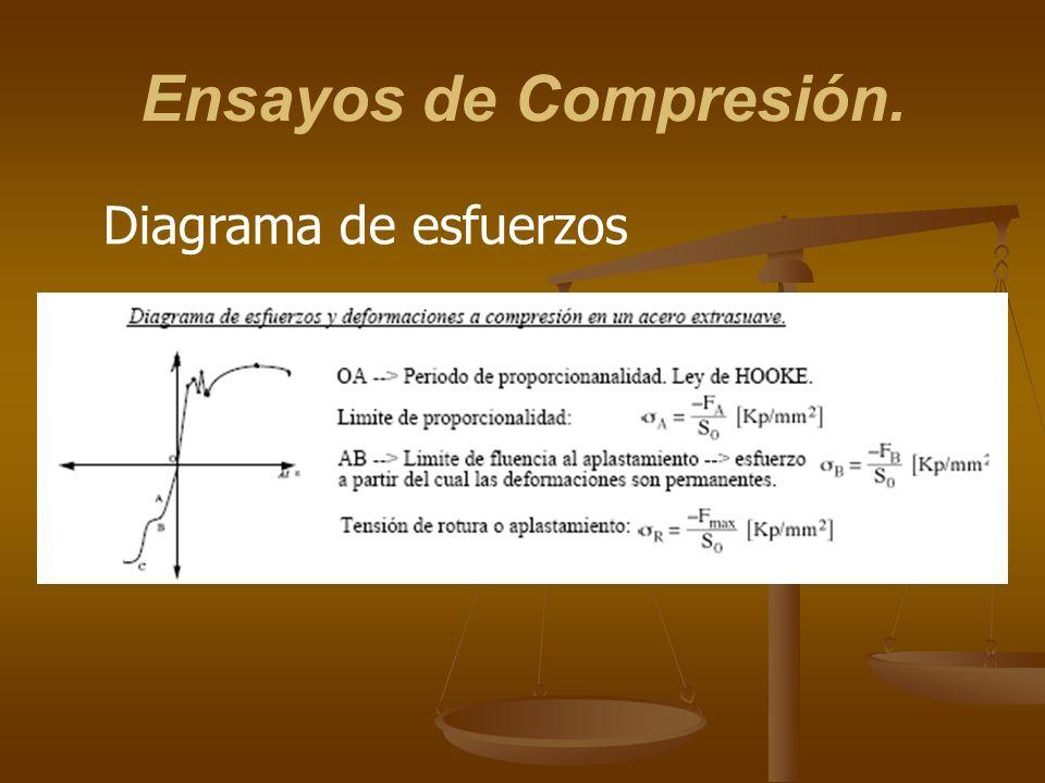 Ensayos de Compresión. Diagrama de esfuerzos