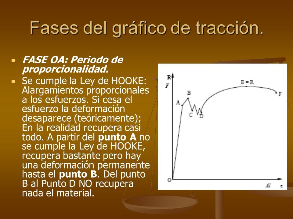 Fases del gráfico de tracción. FASE OA: Periodo de proporcionalidad. Se cumple la Ley de HOOKE: Alargamientos proporcionales a los esfuerzos. Si cesa