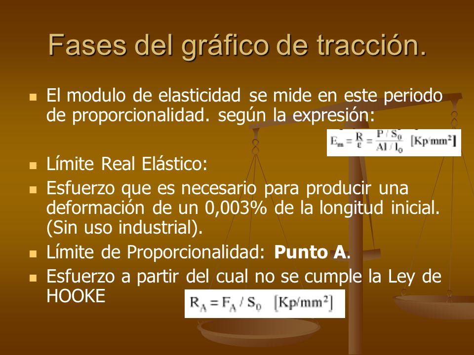 Fases del gráfico de tracción. El modulo de elasticidad se mide en este periodo de proporcionalidad. según la expresión: Límite Real Elástico: Esfuerz