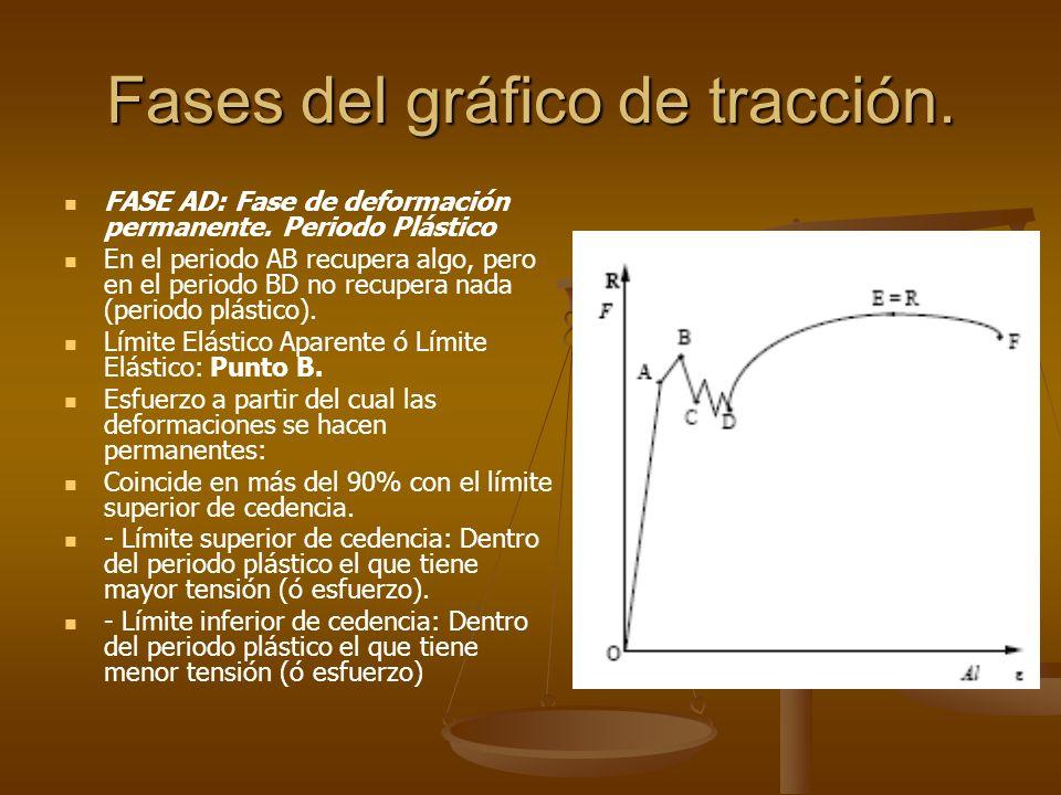 Fases del gráfico de tracción. FASE AD: Fase de deformación permanente. Periodo Plástico En el periodo AB recupera algo, pero en el periodo BD no recu
