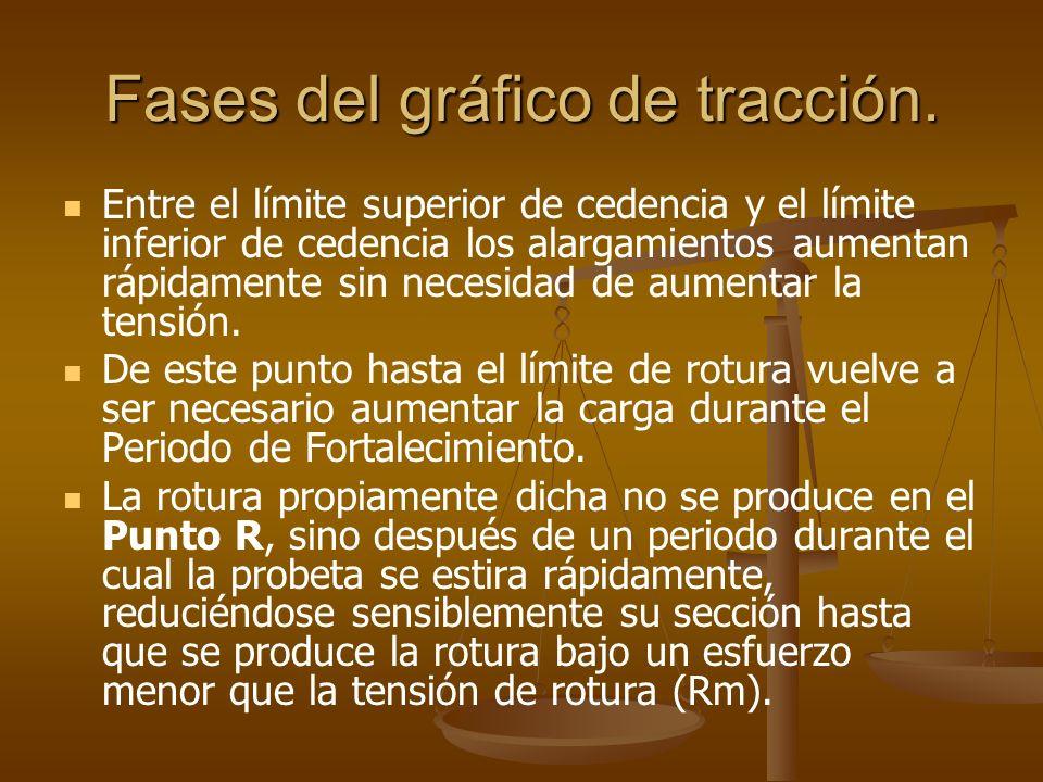 Fases del gráfico de tracción.FASE DE: Periodo de Estricción y Rotura.