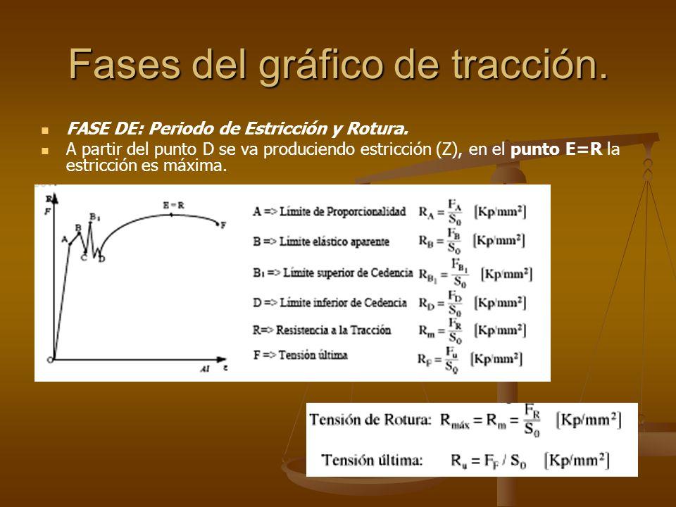 Fases del gráfico de tracción. FASE DE: Periodo de Estricción y Rotura. A partir del punto D se va produciendo estricción (Z), en el punto E=R la estr