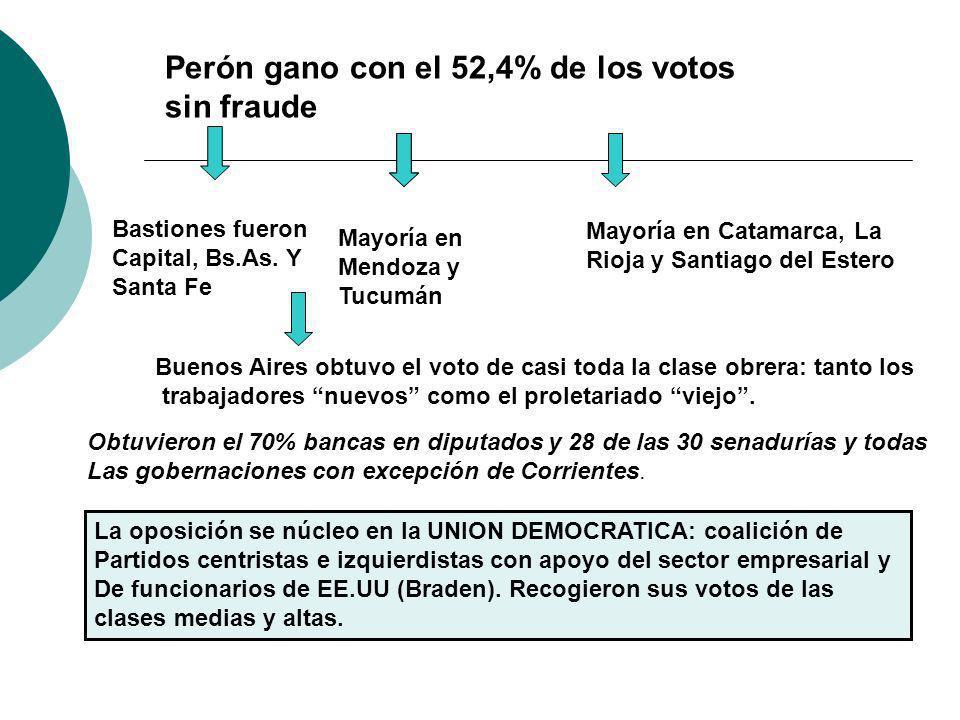 Perón gano con el 52,4% de los votos sin fraude Bastiones fueron Capital, Bs.As. Y Santa Fe Mayoría en Mendoza y Tucumán Mayoría en Catamarca, La Rioj
