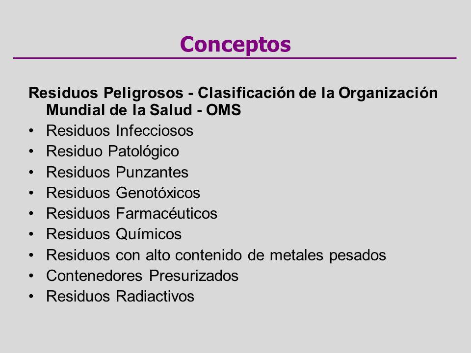 Conceptos Residuos Peligrosos - Clasificación de la Organización Mundial de la Salud - OMS Residuos Infecciosos Residuo Patológico Residuos Punzantes Residuos Genotóxicos Residuos Farmacéuticos Residuos Químicos Residuos con alto contenido de metales pesados Contenedores Presurizados Residuos Radiactivos