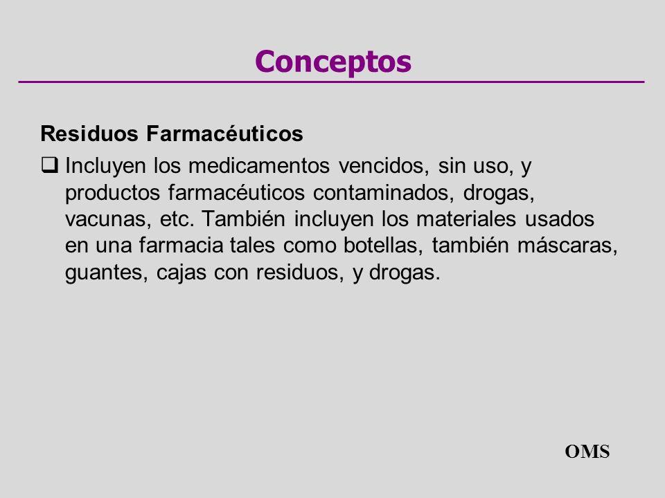 Conceptos Residuos Farmacéuticos Incluyen los medicamentos vencidos, sin uso, y productos farmacéuticos contaminados, drogas, vacunas, etc.