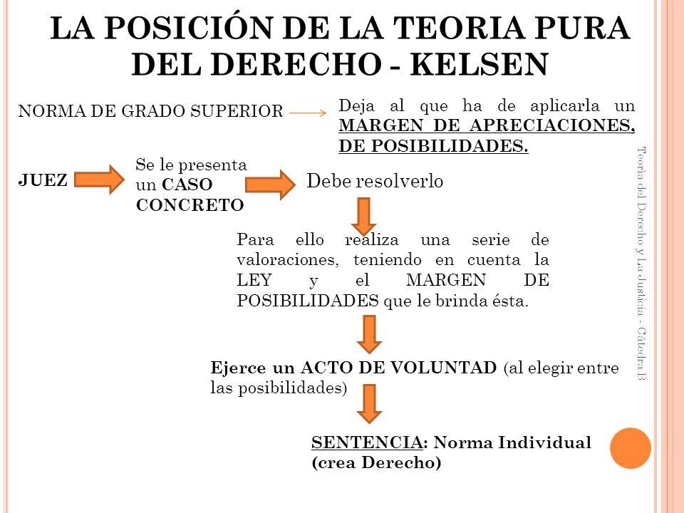 Teoría del Derecho y La Justicia - Cátedra B LA POSICIÓN DE LA TEORIA PURA DEL DERECHO - KELSEN NORMA DE GRADO SUPERIOR JUEZ Se le presenta un CASO CO