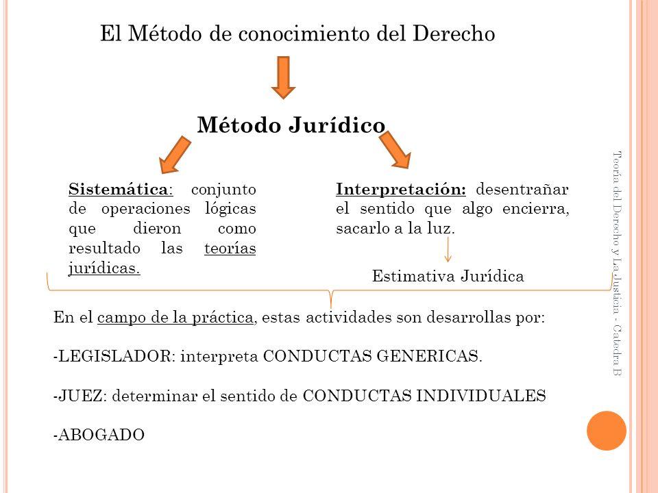 El Método de conocimiento del Derecho Método Jurídico Sistemática : conjunto de operaciones lógicas que dieron como resultado las teorías jurídicas. I