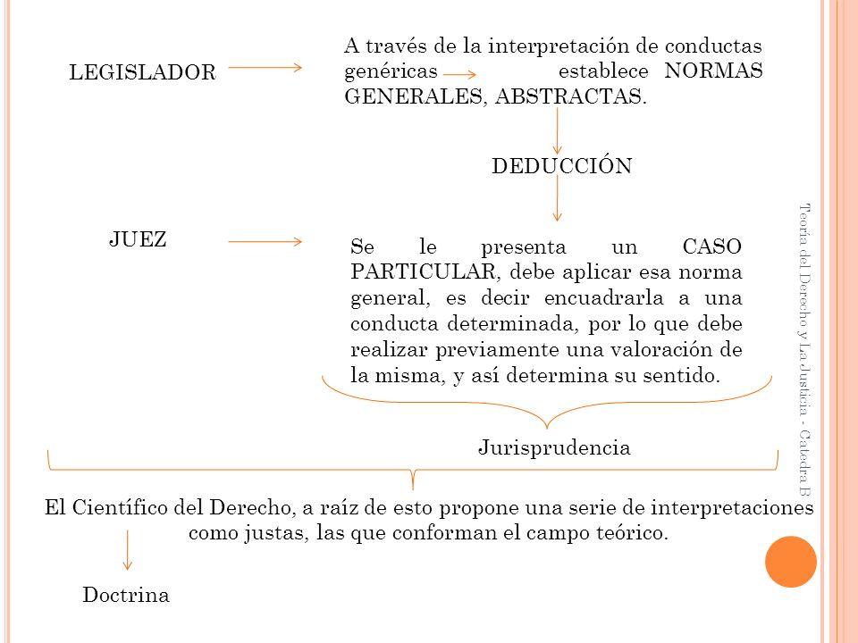Teoría del Derecho y La Justicia - Catedra B LEGISLADOR A través de la interpretación de conductas genéricas establece NORMAS GENERALES, ABSTRACTAS. D