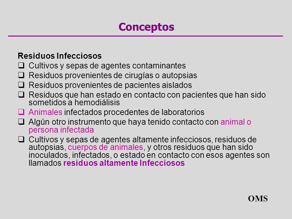 Conceptos Residuos Infecciosos Cultivos y sepas de agentes contaminantes Residuos provenientes de cirugías o autopsias Residuos provenientes de pacien