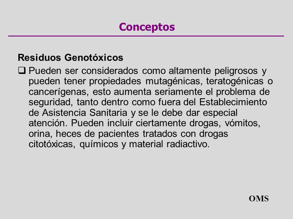 Conceptos Residuos Genotóxicos Pueden ser considerados como altamente peligrosos y pueden tener propiedades mutagénicas, teratogénicas o cancerígenas,