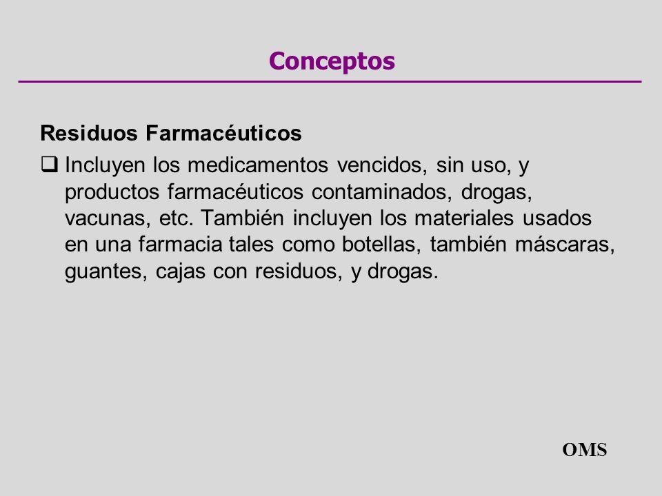 Conceptos Residuos Farmacéuticos Incluyen los medicamentos vencidos, sin uso, y productos farmacéuticos contaminados, drogas, vacunas, etc. También in