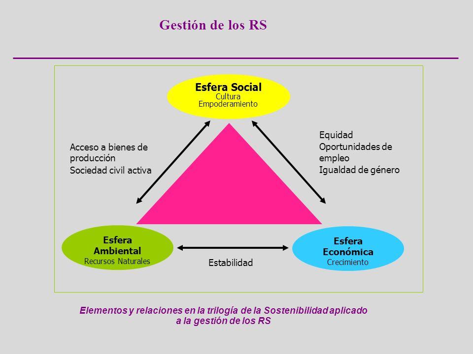 Esfera Ambiental Recursos Naturales Esfera Social Cultura Empoderamiento Elementos y relaciones en la trilogía de la Sostenibilidad aplicado a la gest