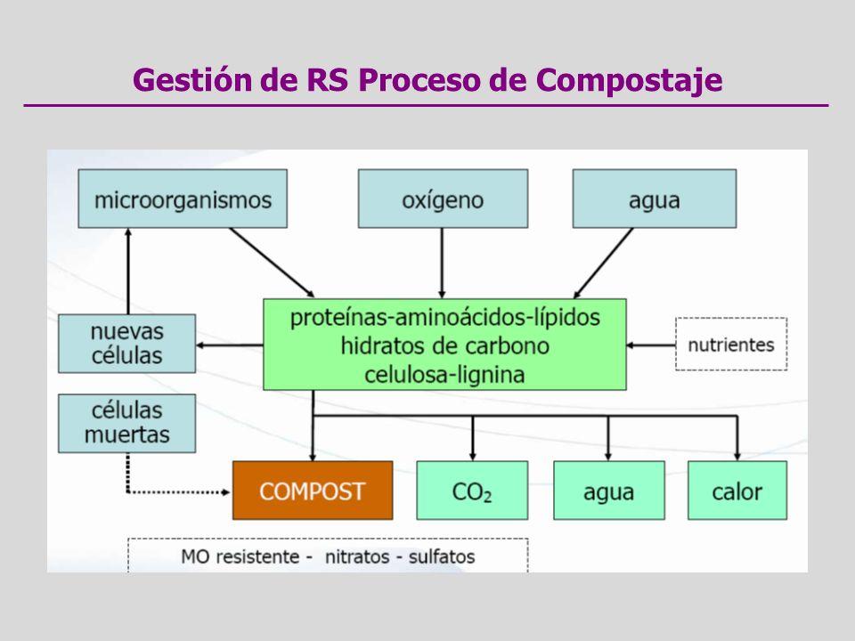 Gestión de RS Proceso de Compostaje