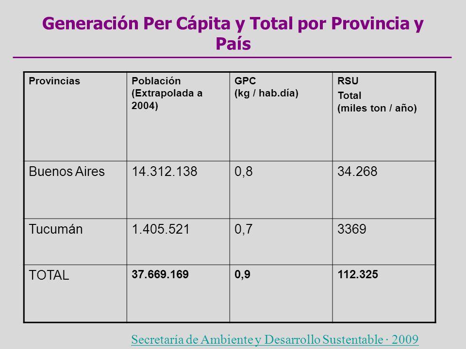 Generación Per Cápita y Total por Provincia y País ProvinciasPoblación (Extrapolada a 2004) GPC (kg / hab.día) RSU Total (miles ton / año) Buenos Aire