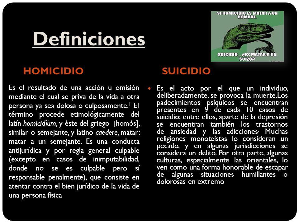 Definiciones HOMICIDIO SUICIDIO Es el acto por el que un individuo, deliberadamente, se provoca la muerte.Los padecimientos psíquicos se encuentran presentes en 9 de cada 10 casos de suicidio; entre ellos, aparte de la depresión se encuentran también los trastornos de ansiedad y las adicciones.