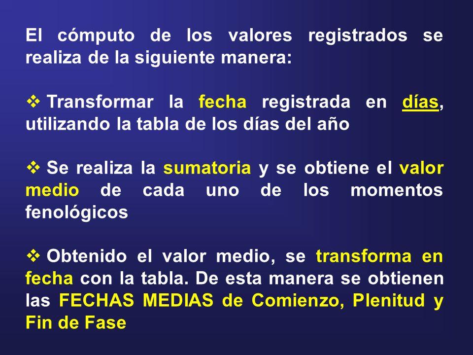 El cómputo de los valores registrados se realiza de la siguiente manera: Transformar la fecha registrada en días, utilizando la tabla de los días del