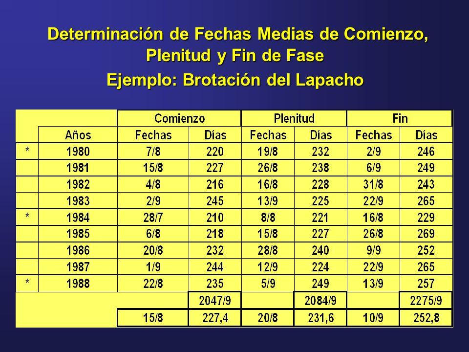 Determinación de Fechas Medias de Comienzo, Plenitud y Fin de Fase Determinación de Fechas Medias de Comienzo, Plenitud y Fin de Fase Ejemplo: Brotaci