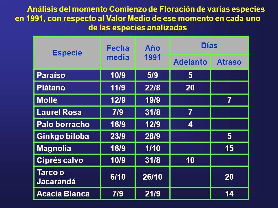 Análisis del momento Comienzo de Floración de varias especies en 1991, con respecto al Valor Medio de ese momento en cada uno de las especies analizad