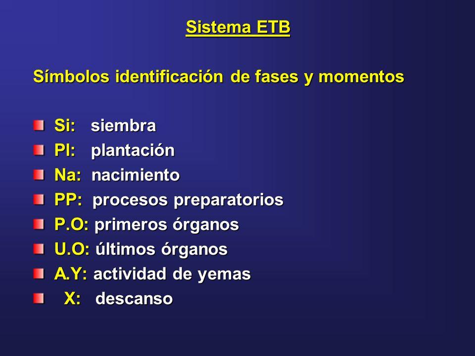 Sistema ETB Símbolos identificación de fases y momentos Si: siembra Si: siembra Pl: plantación Pl: plantación Na: nacimiento Na: nacimiento PP: proces