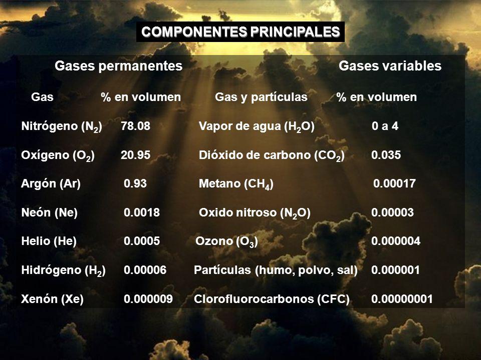 Gases permanentes Gases variables Gas % en volumen Gas y partículas % en volumen Nitrógeno (N 2 ) 78.08 Vapor de agua (H 2 O) 0 a 4 Oxígeno (O 2 ) 20.