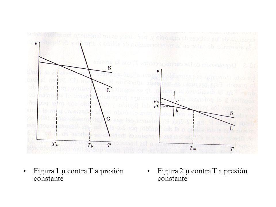 El estado sólido y el líquido coexisten en equilibrio cuando μ sólido = μ líquido ; esto es, en los puntos de intersección de las curvas S y L.